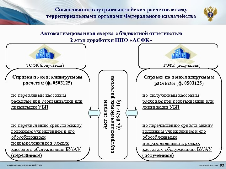 Согласование внутриказначейских расчетов между территориальными органами Федерального казначейства Автоматизированная сверка с бюджетной отчетностью 2