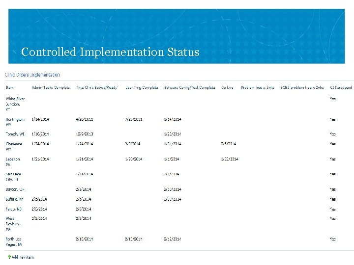Controlled Implementation Status VETERANS HEALTH ADMINISTRATION 20