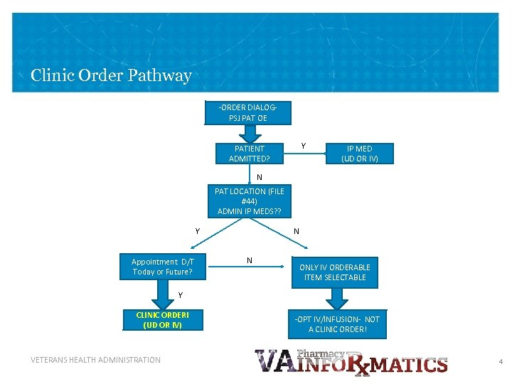 Clinic Order Pathway -ORDER DIALOGPSJ PAT OE Y PATIENT ADMITTED? IP MED (UD OR
