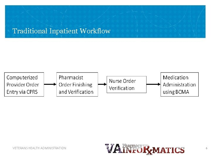 Traditional Inpatient Workflow VETERANS HEALTH ADMINISTRATION 6