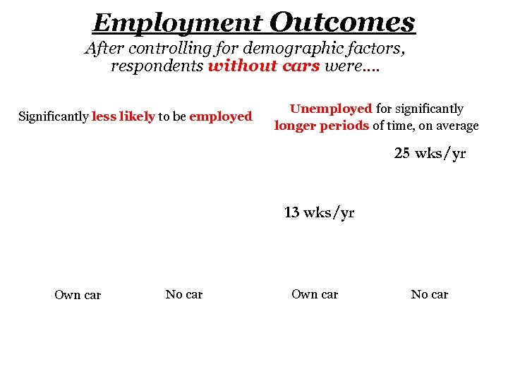 Employment Outcomes After controlling for demographic factors, respondents without cars were…. Significantly less likely