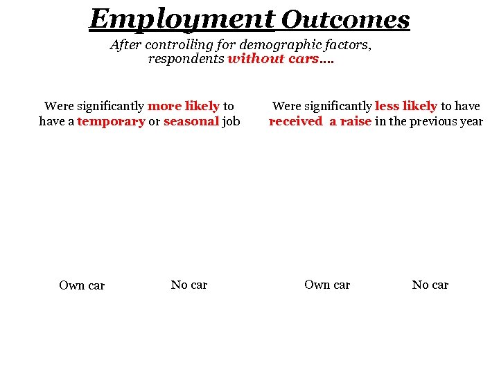 Employment Outcomes After controlling for demographic factors, respondents without cars…. Were significantly more likely