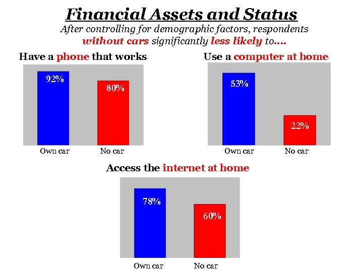 Financial Assets and Status After controlling for demographic factors, respondents without cars significantly less