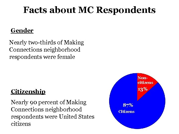 Facts about MC Respondents Gender Nearly two-thirds of Making Connections neighborhood respondents were female