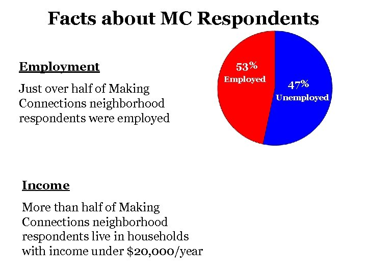 Facts about MC Respondents Employment Just over half of Making Connections neighborhood respondents were