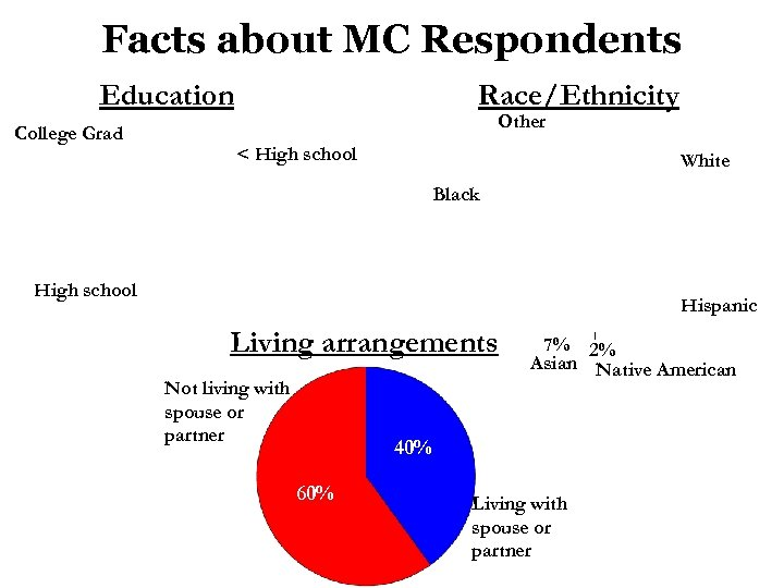 Facts about MC Respondents Education College Grad Race/Ethnicity Other 9% < High school 13%