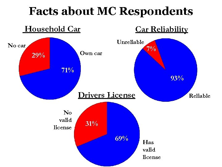Facts about MC Respondents Household Car Reliability Unreliable No car Own car 29% 7%