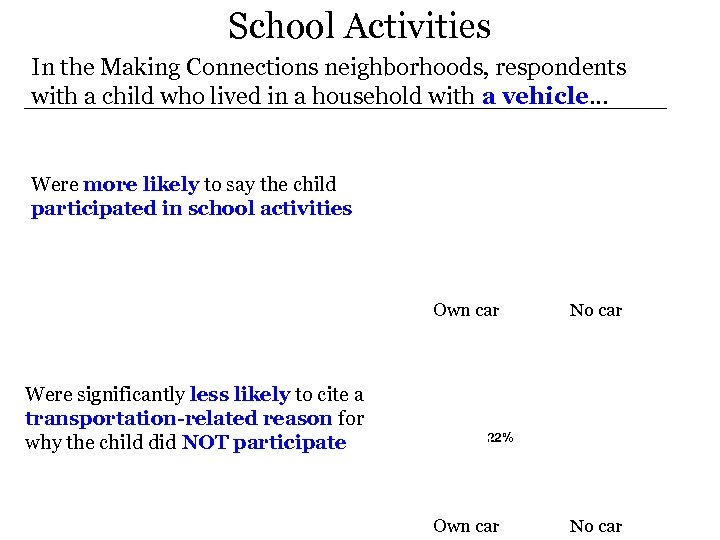 School Activities In the Making Connections neighborhoods, respondents with a child who lived in