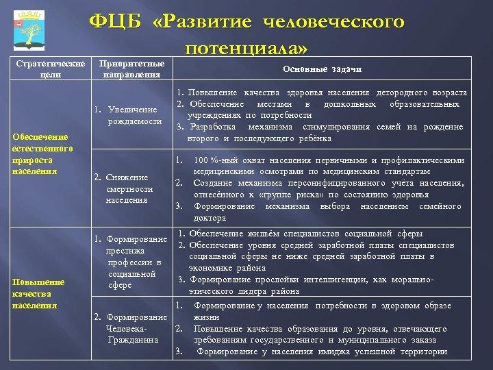 Стратегические цели ФЦБ «Развитие человеческого потенциала» Приоритетные направления 1. Увеличение рождаемости Обеспечение естественного прироста