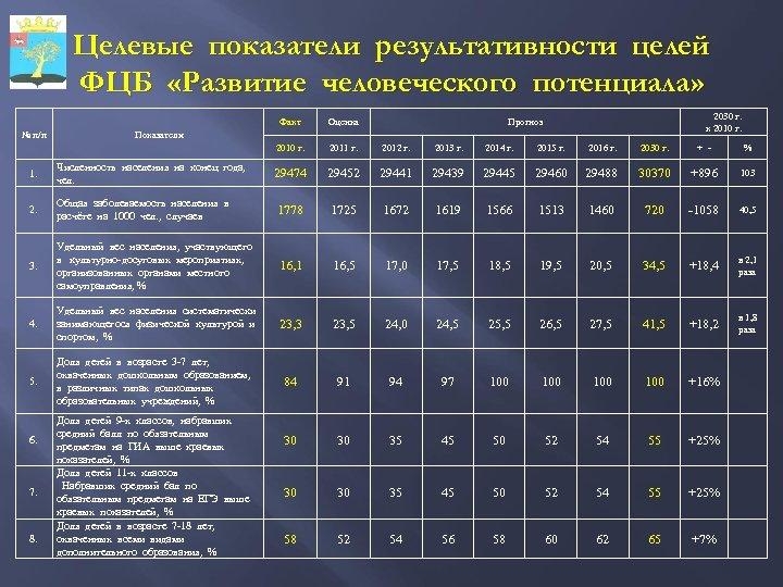 Целевые показатели результативности целей ФЦБ «Развитие человеческого потенциала» 2030 г. к 2010 г. Факт
