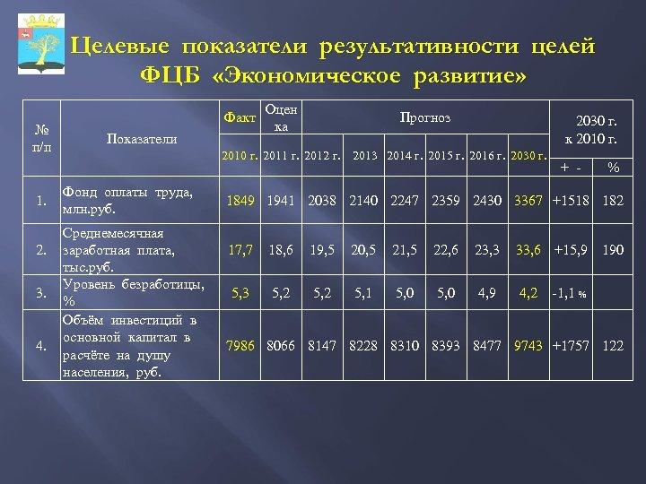 Целевые показатели результативности целей ФЦБ «Экономическое развитие» № п/п 1. 2. 3. 4. Факт
