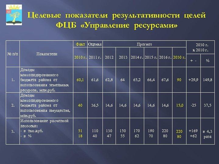 Целевые показатели результативности целей ФЦБ «Управление ресурсами» Факт Оценка № п/п 1. 2. 3.