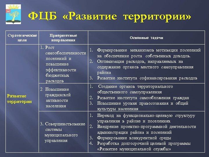 ФЦБ «Развитие территории» Стратегические цели Развитие территории Приоритетные направления Основные задачи 1. Рост 1.