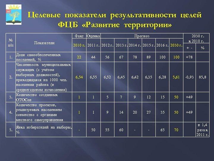 Целевые показатели результативности целей ФЦБ «Развитие территории» № п/п Факт Оценка Показатели Прогноз 2010
