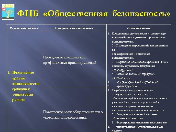 ФЦБ «Общественная безопасность» Стратегические цели Приоритетные направления Проведение комплексной профилактики правонарушений 1. Повышение уровня