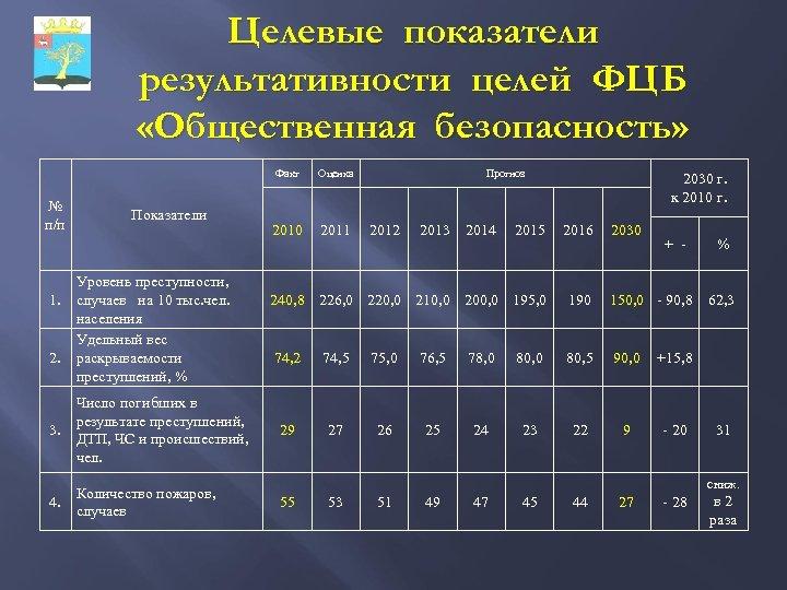 Целевые показатели результативности целей ФЦБ «Общественная безопасность» Факт № п/п Показатели Уровень преступности, 1.