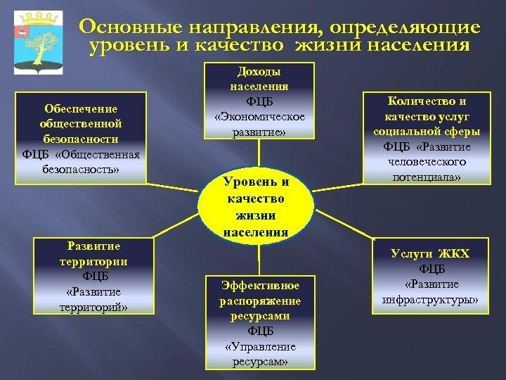 Основные направления, определяющие уровень и качество жизни населения Обеспечение общественной безопасности ФЦБ «Общественная безопасность»
