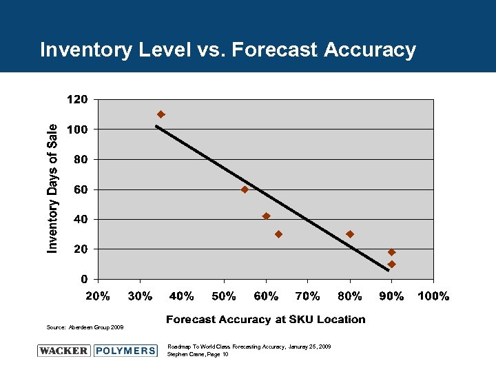 Inventory Level vs. Forecast Accuracy Source: Aberdeen Group 2008 Roadmap To World Class Forecasting