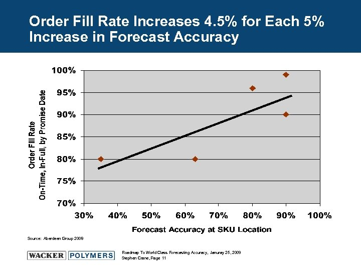 Order Fill Rate Increases 4. 5% for Each 5% Increase in Forecast Accuracy Source: