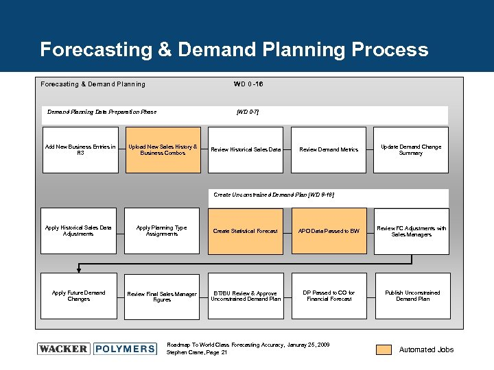 Forecasting & Demand Planning Process Forecasting & Demand Planning WD 0 -16 Demand Planning