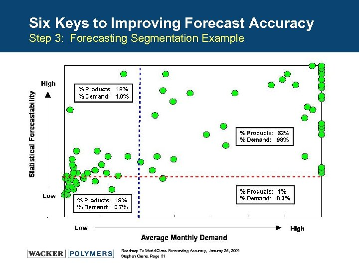 Six Keys to Improving Forecast Accuracy Step 3: Forecasting Segmentation Example Roadmap To World