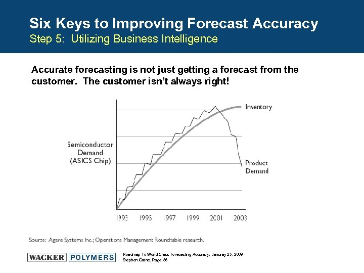 Six Keys to Improving Forecast Accuracy Step 5: Utilizing Business Intelligence Accurate forecasting is