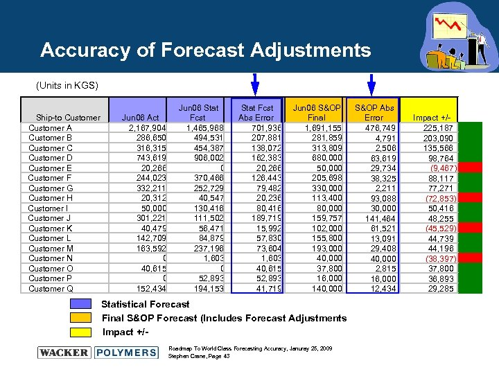 Accuracy of Forecast Adjustments (Units in KGS) Ship-to Customer A Customer B Customer C
