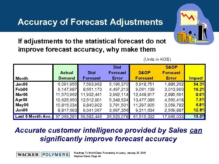 Accuracy of Forecast Adjustments If adjustments to the statistical forecast do not improve forecast