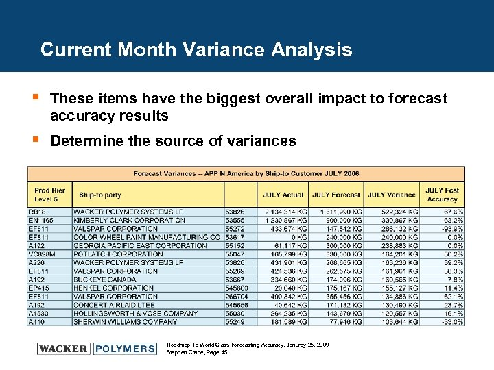 Current Month Variance Analysis § These items have the biggest overall impact to forecast