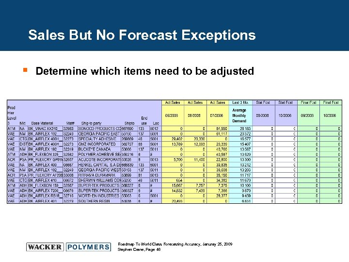 Sales But No Forecast Exceptions § Determine which items need to be adjusted Roadmap