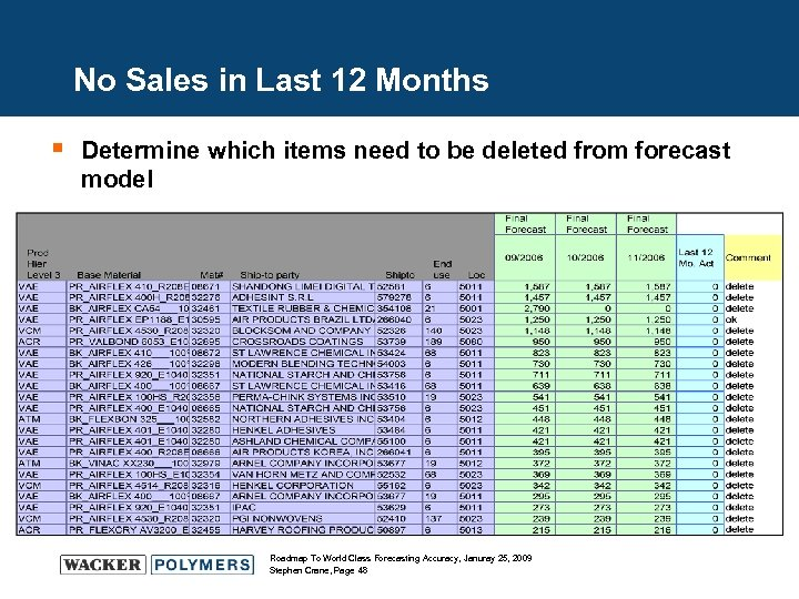 No Sales in Last 12 Months § Determine which items need to be deleted