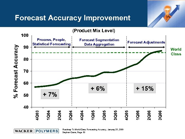 Forecast Accuracy Improvement (Product Mix Level) Process, People, Statistical Forecasting Forecast Segmentation Data Aggregation