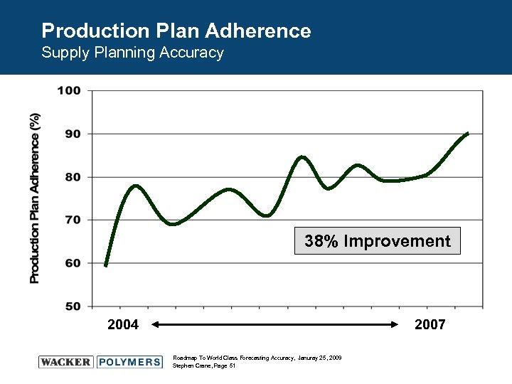 Production Plan Adherence Supply Planning Accuracy 38% Improvement 2004 2007 Roadmap To World Class