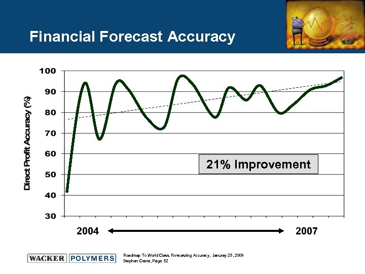 Financial Forecast Accuracy 21% Improvement 2004 2007 Roadmap To World Class Forecasting Accuracy, Januray