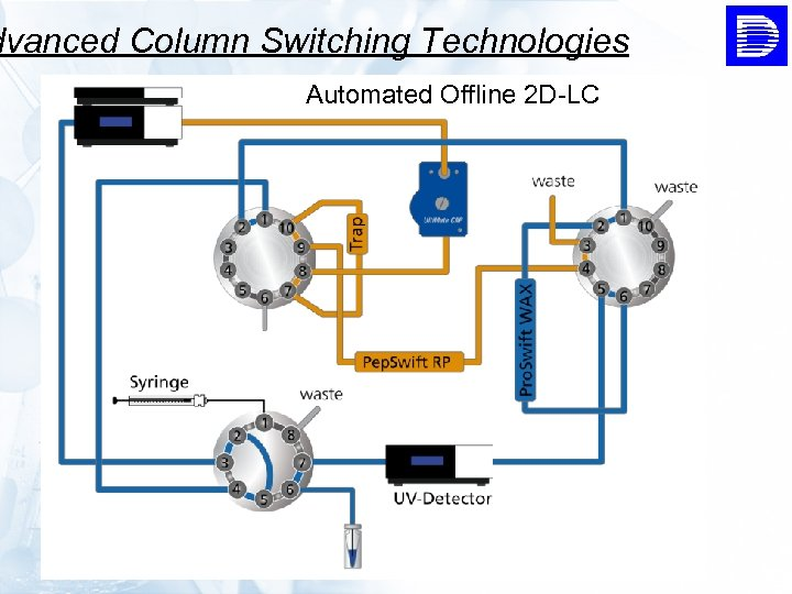 dvanced Column Switching Technologies Automated Offline 2 D-LC