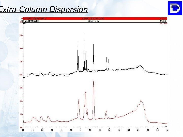 Extra-Column Dispersion