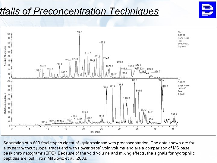 tfalls of Preconcentration Techniques Separation of a 500 fmol tryptic digest of -galactosidase with