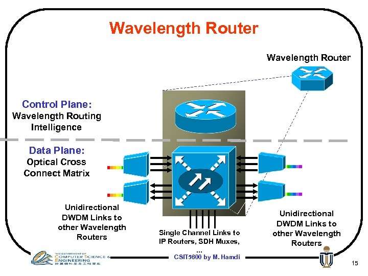 Wavelength Router Control Plane: Wavelength Routing Intelligence Data Plane: Optical Cross Connect Matrix Unidirectional