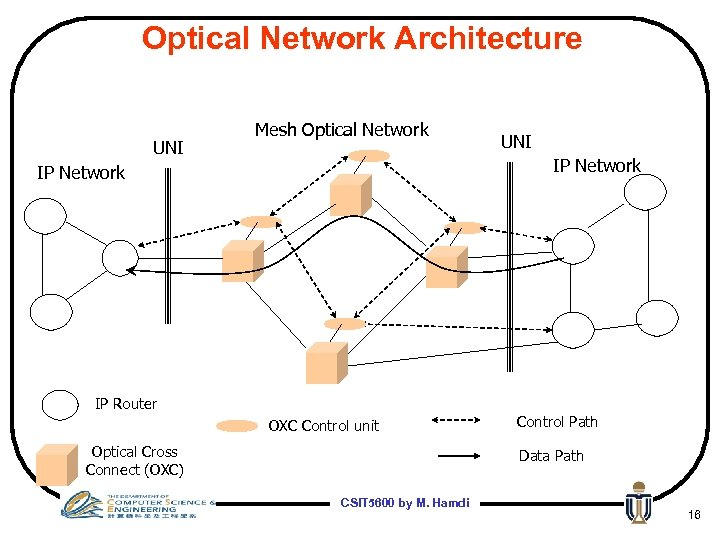 Optical Network Architecture UNI Mesh Optical Network UNI IP Network IP Router OXC Control
