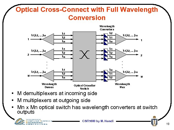 Optical Cross-Connect with Full Wavelength Conversion Wavelength Converters l 2 l 1 l 2