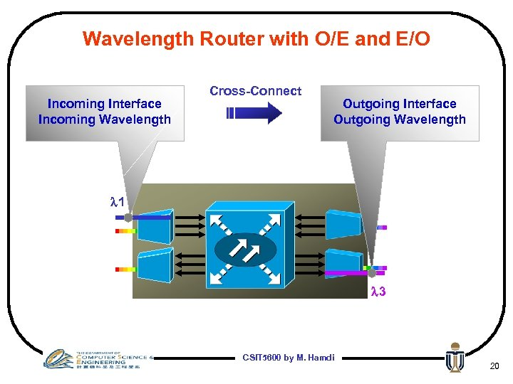Wavelength Router with O/E and E/O Incoming Interface Incoming Wavelength Cross-Connect Outgoing Interface Outgoing