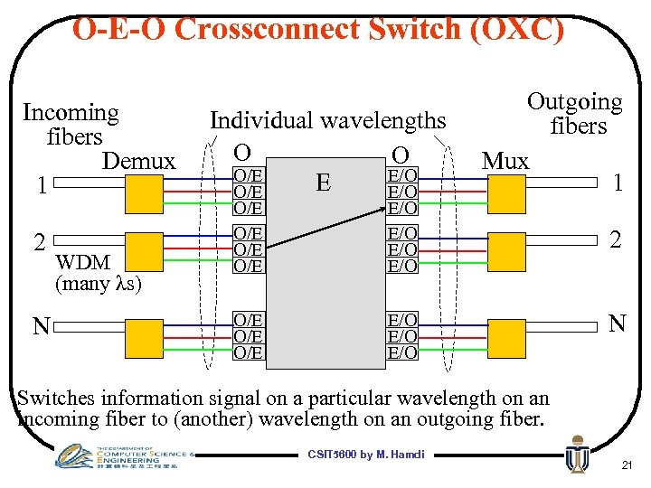 O-E-O Crossconnect Switch (OXC) Incoming fibers Demux 1 2 N WDM (many λs) Individual
