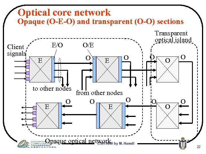Optical core network Opaque (O-E-O) and transparent (O-O) sections Client signals E/O Transparent optical
