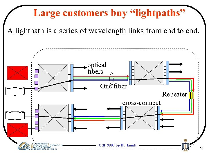 """Large customers buy """"lightpaths"""" A lightpath is a series of wavelength links from end"""
