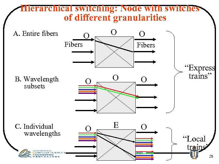 Hierarchical switching: Node with switches of different granularities A. Entire fibers Fibers O O
