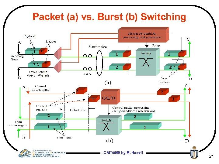 Packet (a) vs. Burst (b) Switching CSIT 5600 by M. Hamdi 27
