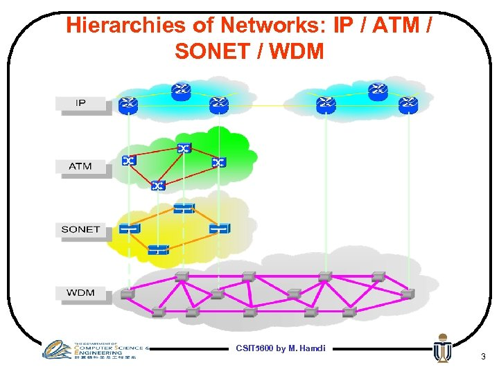 Hierarchies of Networks: IP / ATM / SONET / WDM CSIT 5600 by M.