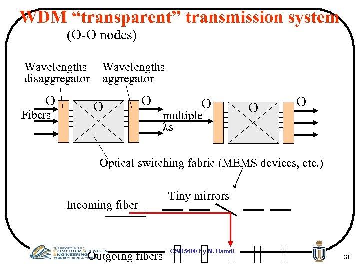 """WDM """"transparent"""" transmission system (O-O nodes) Wavelengths disaggregator O Fibers Wavelengths aggregator O O"""