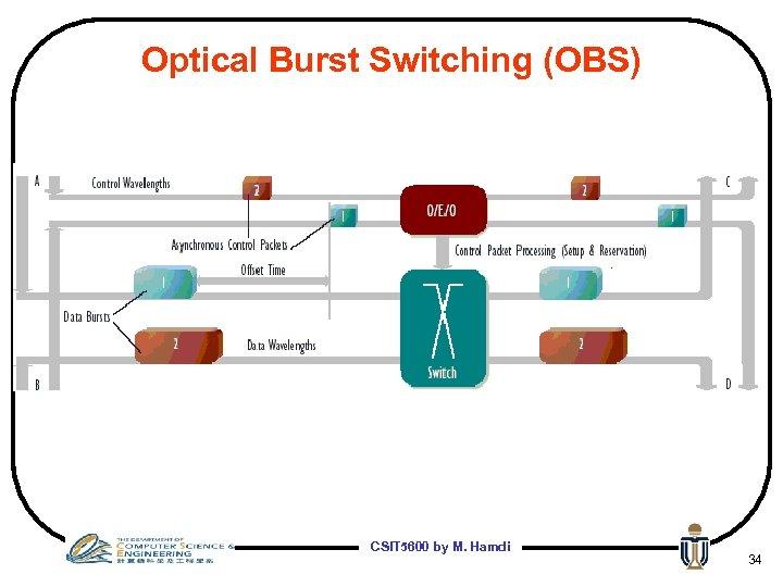 Optical Burst Switching (OBS) CSIT 5600 by M. Hamdi 34
