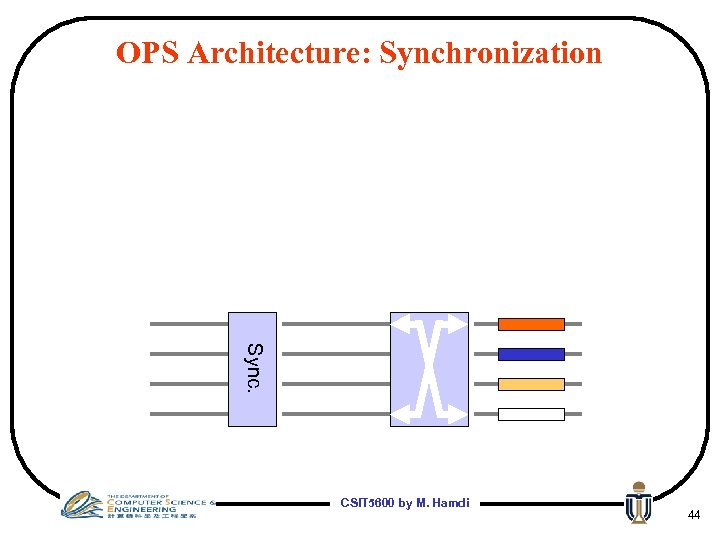 OPS Architecture: Synchronization Sync. CSIT 5600 by M. Hamdi 44